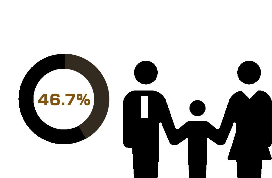 パパママ率
